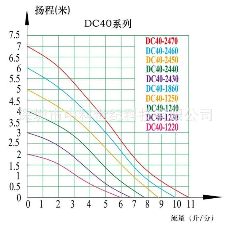 DC40系列曲线中文