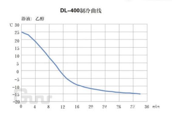 DL400制冷曲线