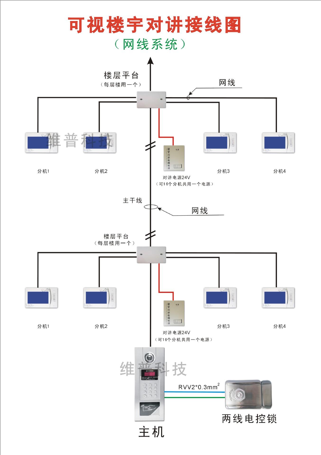 楼宇对讲主机 可视门铃 对讲门禁 楼宇对讲机 网线连接可选刷卡