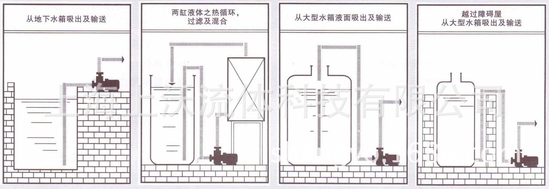 ZCQ自吸磁力泵安装事例