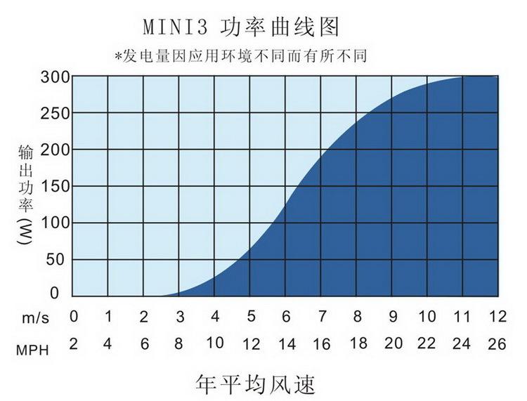 MINI3小型風力發電機功率曲線