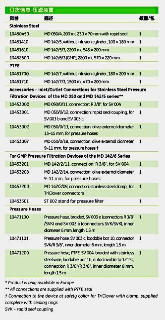 英国Whatman10451410膜过滤设备附件 MD142/5 SS PR 142MM 1/PK