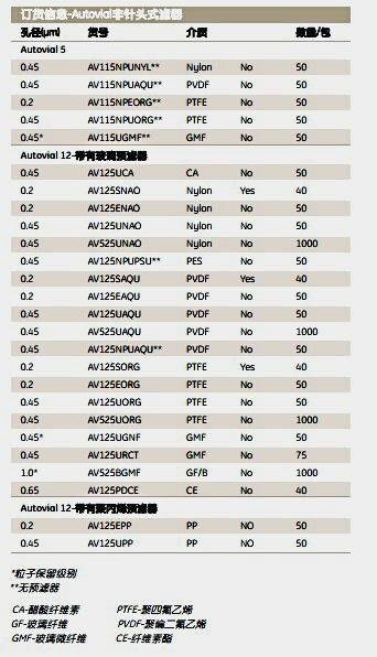 Whatman AV125NPUPSAutovial非针头式过滤器 AV12 0.45UM PES  N/PRE  50/PK