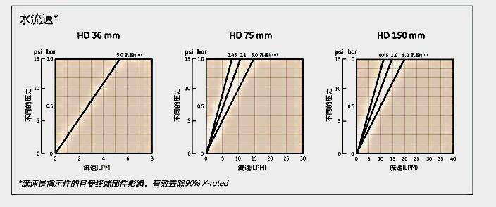 英国Whatman2614TPolycap HD囊式过滤器POLYCAP 36 10/20 HD 5/PK G/G