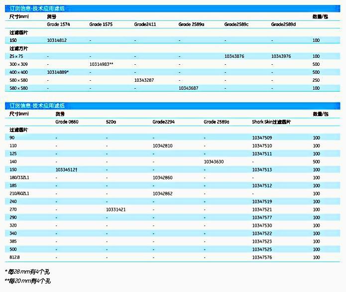 英国Whatman10334385硬化低灰级定量滤纸0858 450x450MM 500/PK
