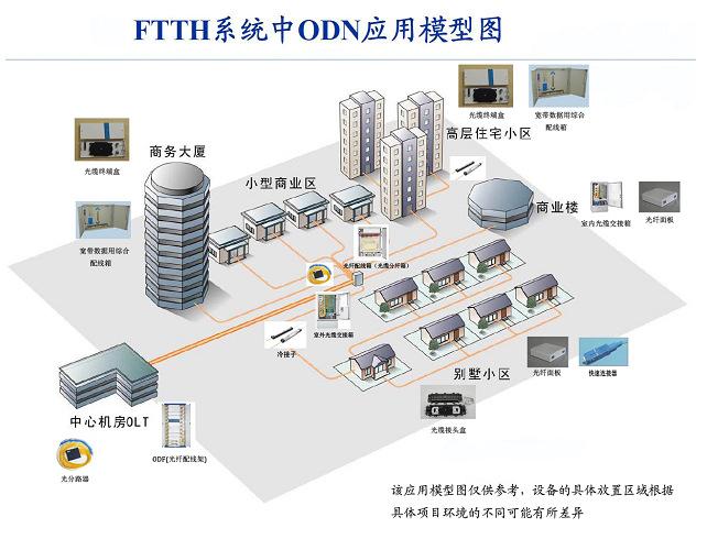FTTH综合方案01-1