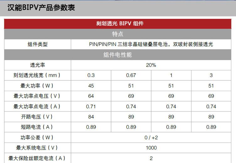 汉能bipv产品参数表