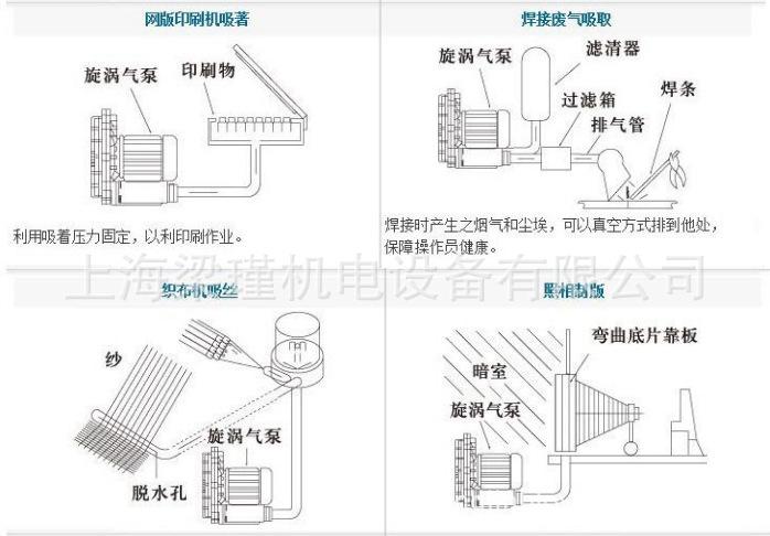 旋涡式气泵应用5