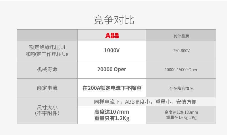 ABB 隔离开关OT竞争对比