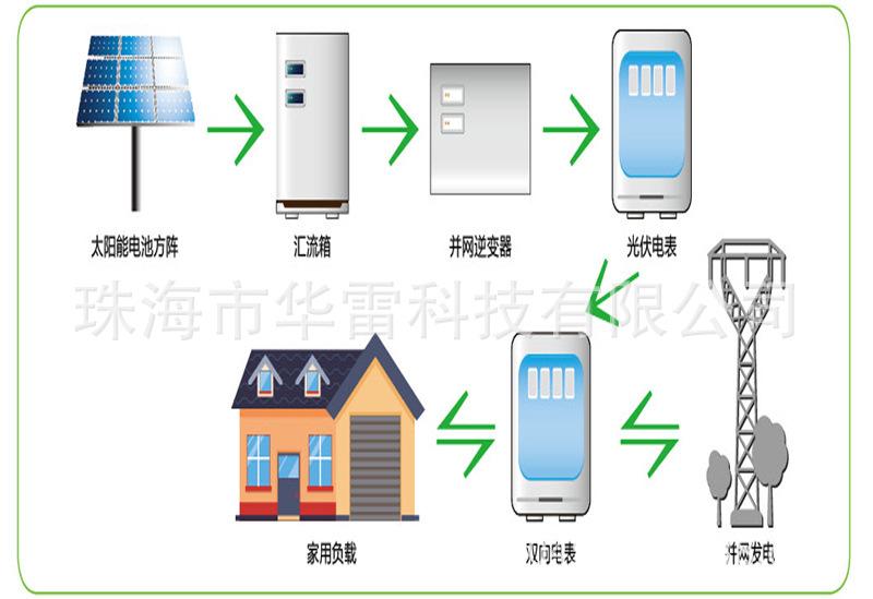 家用<a href='' target='_blank'>太阳能</a>发电系统并网 (5)