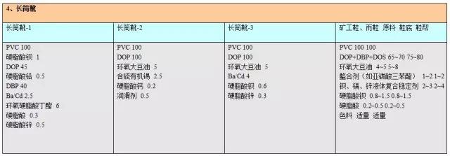 PVC热稳定剂配方