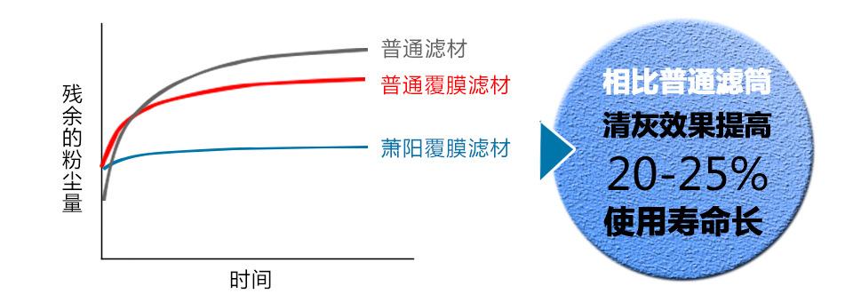我们的优势-XY轴图