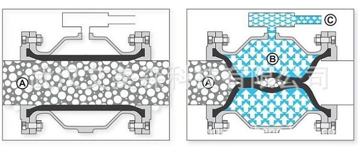 气动夹管阀的结构与功能