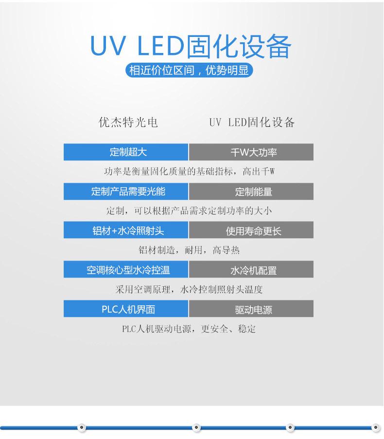 手持式uvled固化机_厂家手持式uvled固化机便携uv胶光固设备超长保修2年质保