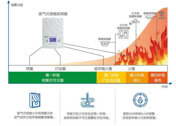 火灾阶段图