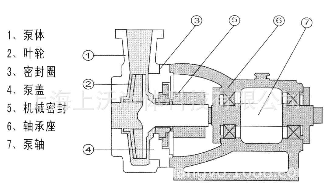 FSB氟塑料离心泵结构图.jpg