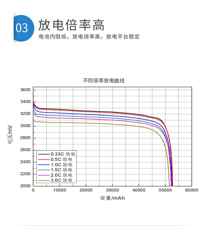 方形磷酸铁锂LF50详情页_11.jpg
