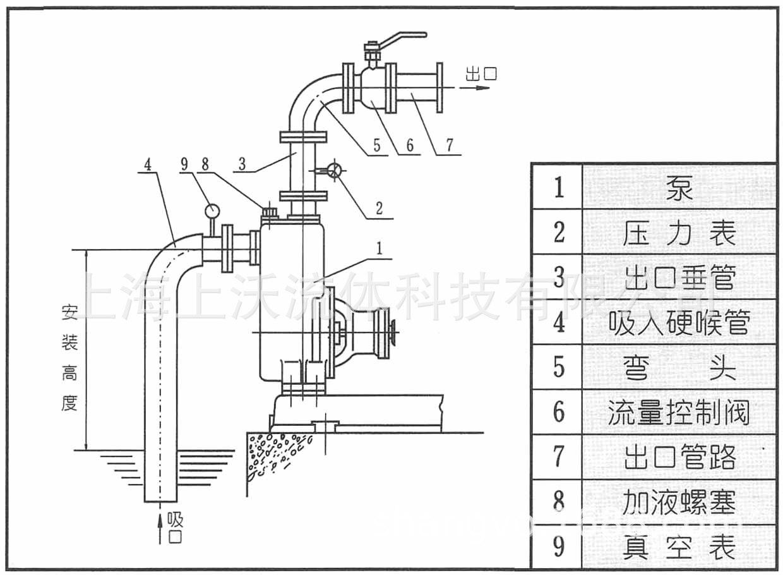ZWL型直聯式自吸排污泵安裝示意圖.jpg