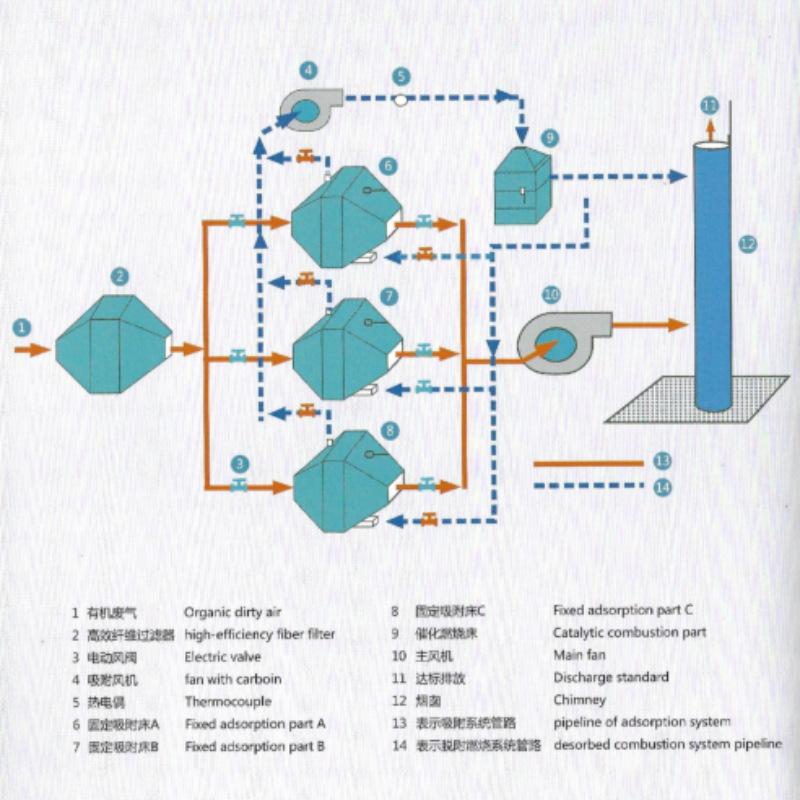 活性炭吸脱附+催化燃烧CO工艺流程图
