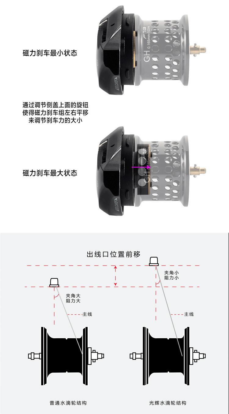 relação dinâmico sistema de freio magnético jogar uma pequena isca