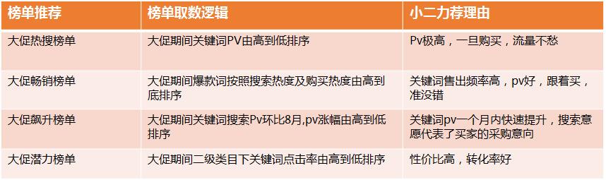 【大促关键词榜单】最新最热的1688诚信通大促关键词汇总!