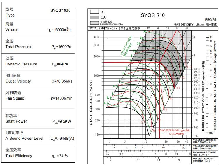 SYQS-风机性能示意图
