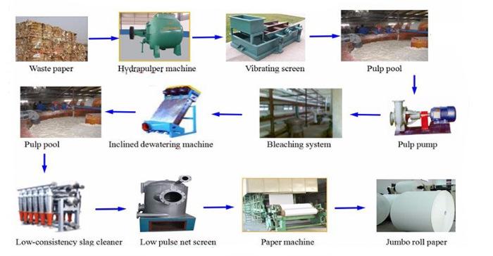 A4 paper production line 1
