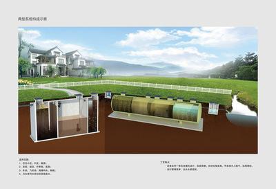 玻璃鋼地埋式一體化污水處理裝置,AO,A2O,改良巴頓甫,bardonpho